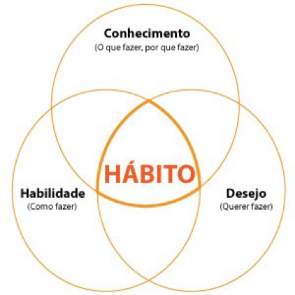 Hábito saudável
