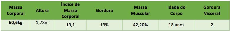 Tabela - Desafio Compostela